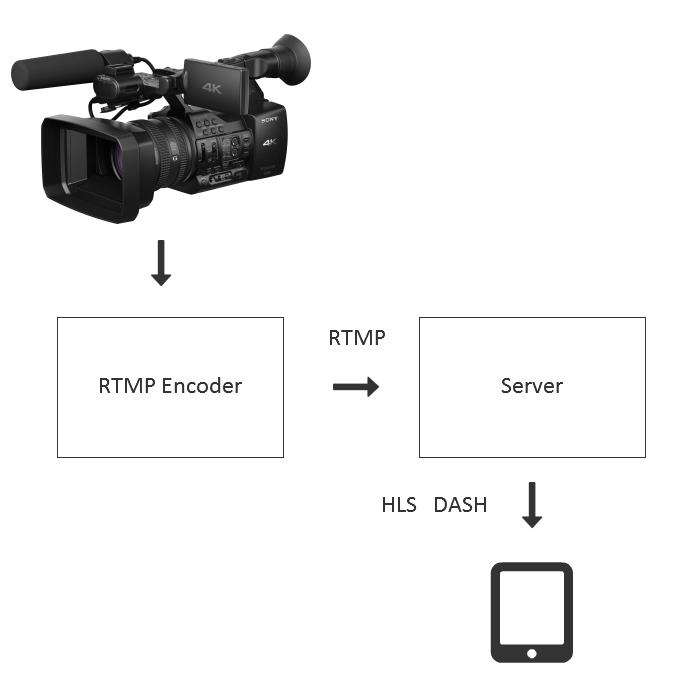 Трансляция RTMP видеопотока из Live Encoder на WebRTC - 2