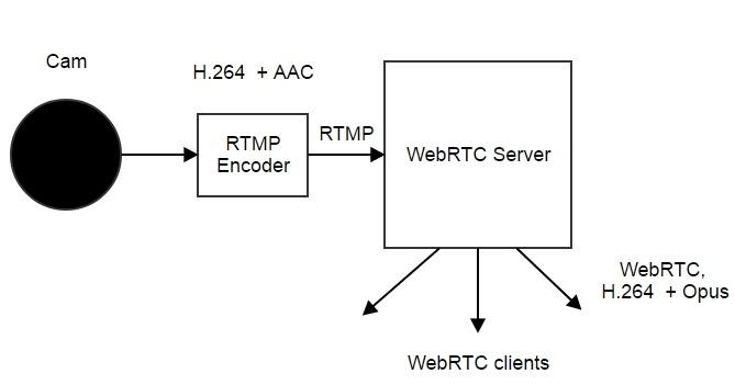 Трансляция RTMP видеопотока из Live Encoder на WebRTC - 3