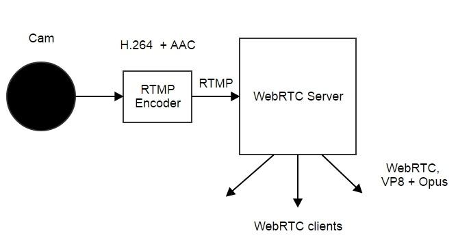 Трансляция RTMP видеопотока из Live Encoder на WebRTC - 4