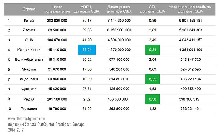 10 самых прибыльных рынков для запуска мобильной игры - 3
