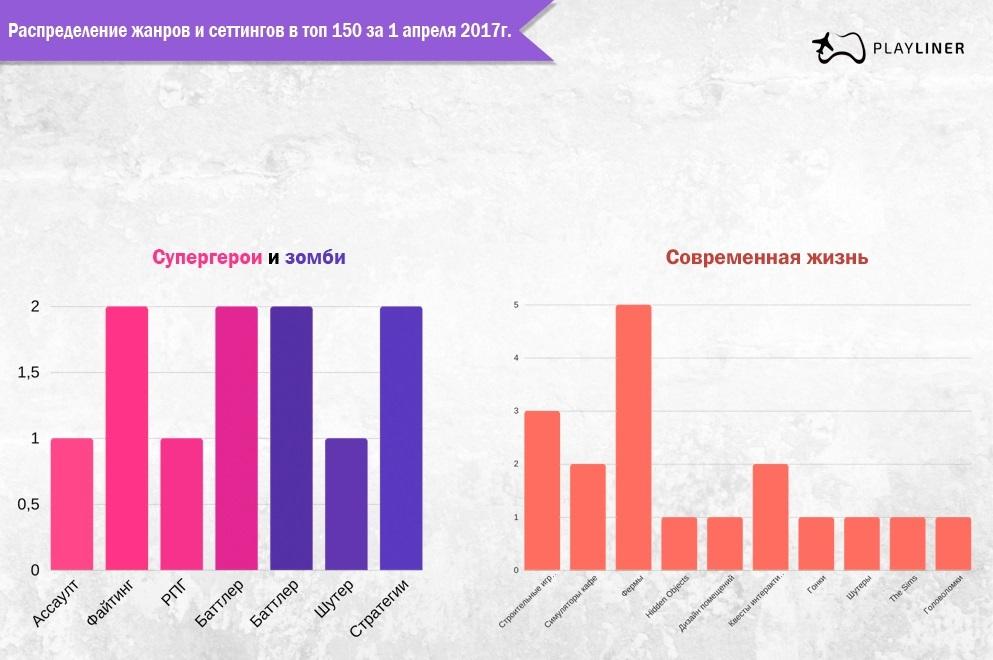 Жанры и сеттинги мобильных игр — статистика на апрель 2017г - 3