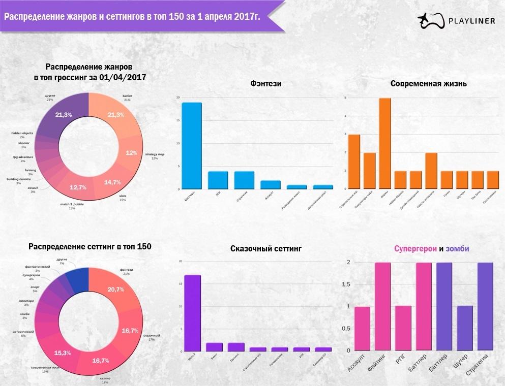 Жанры и сеттинги мобильных игр — статистика на апрель 2017г - 1