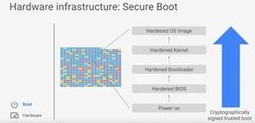 Как Google Cloud защищает свои дата-центры от киберпреступников и внутренних ошибок - 2