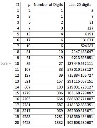Простые числа Мерсенна и тест Люка-Лемера - 102