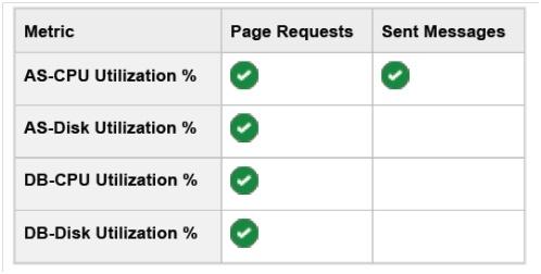 depending_metrics