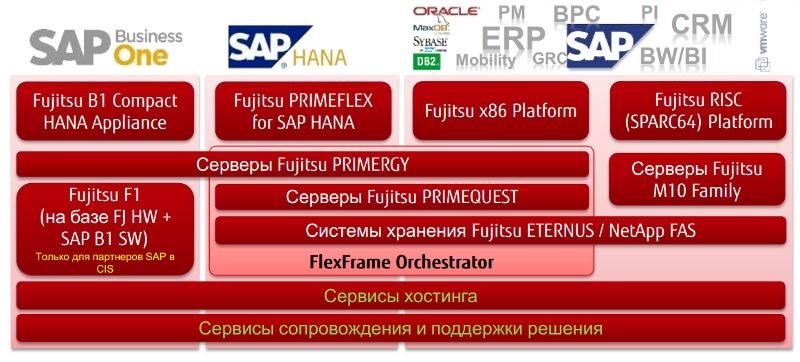 SAP HANA – задача с множеством решений - 2