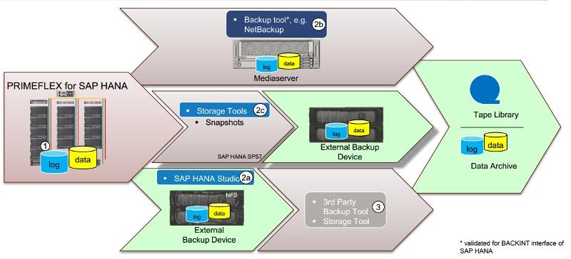 SAP HANA – задача с множеством решений - 3