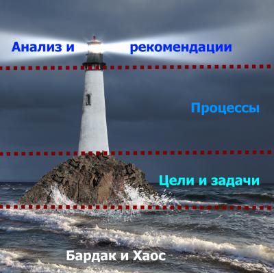 маяк бизнес-анализа