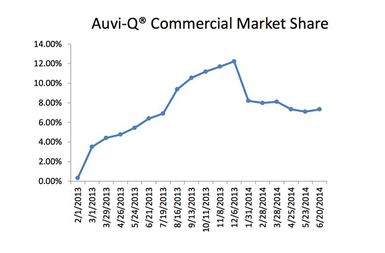 Как компания Mylan подняла стоимость автоинъекторов EpiPen на 500% и выжала конкурента с рынка - 3