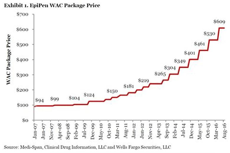 Как компания Mylan подняла стоимость автоинъекторов EpiPen на 500% и выжала конкурента с рынка - 1