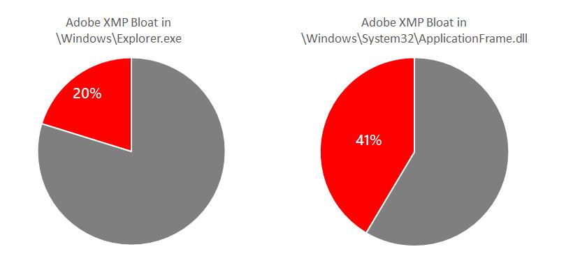 Некоторые системные файлы Windows забиты мусором метаданных от Adobe - 1