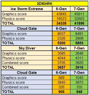 Новый Intel NUC 7-го поколения — обзор, сравнение, тестирование - 7