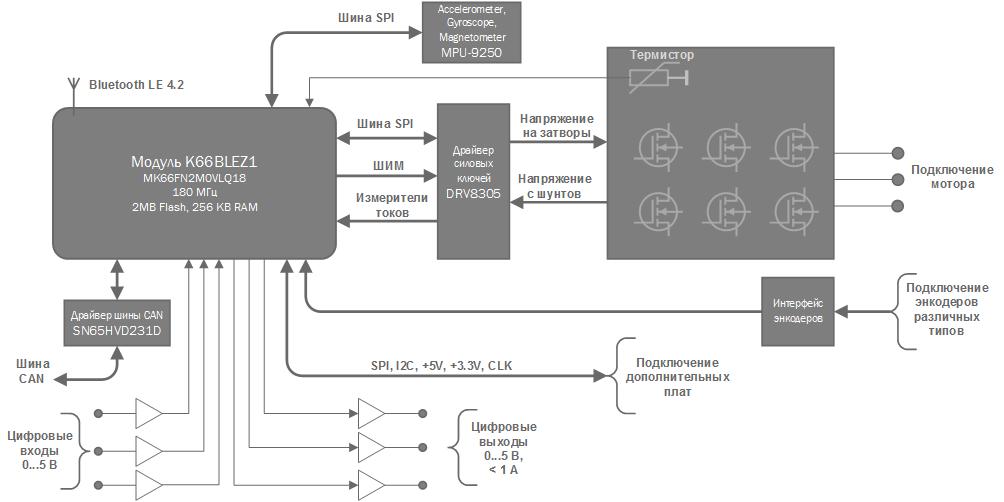 Открытый проект модуля управления электрическими моторами. Начало - 4