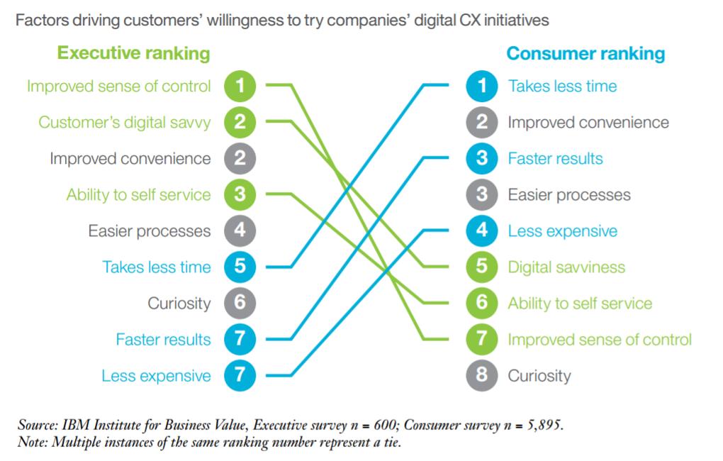Результаты исследования: мнение компаний и покупателей о новых технологиях разительно различаются - 2