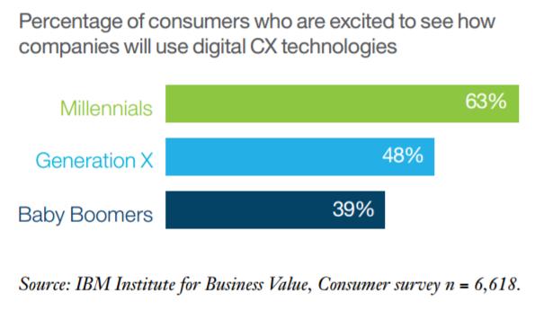 Результаты исследования: мнение компаний и покупателей о новых технологиях разительно различаются - 3