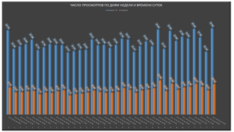 Анализ публикаций на Хабрахабре за последние полгода. Статистика, полезные находки и рейтинги - 10