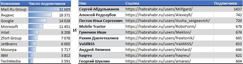 Анализ публикаций на Хабрахабре за последние полгода. Статистика, полезные находки и рейтинги - 11