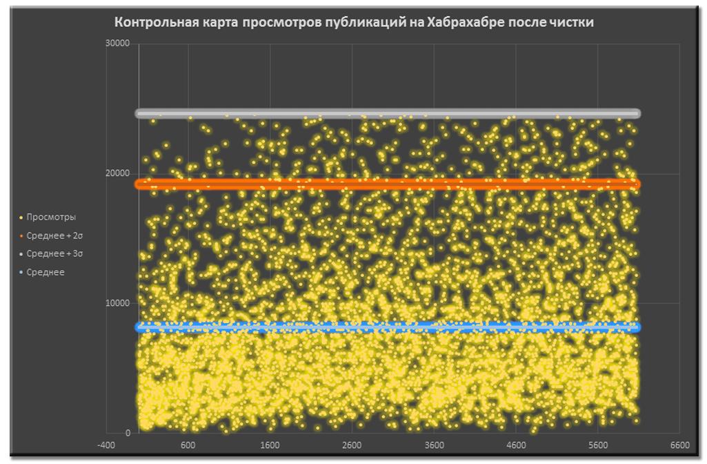 Анализ публикаций на Хабрахабре за последние полгода. Статистика, полезные находки и рейтинги - 5