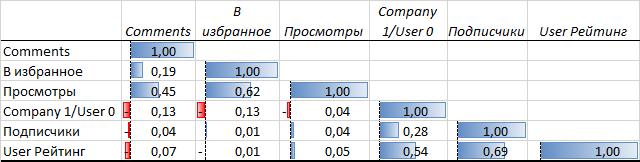 Анализ публикаций на Хабрахабре за последние полгода. Статистика, полезные находки и рейтинги - 7