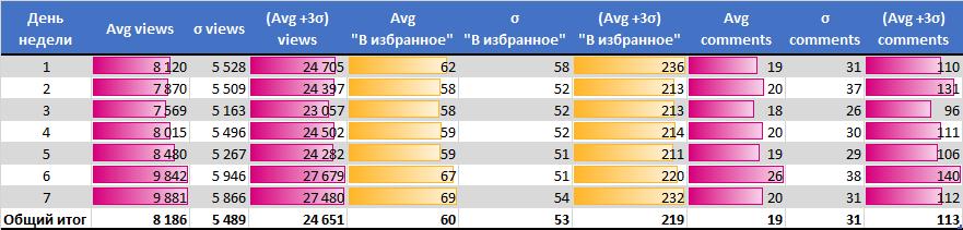 Анализ публикаций на Хабрахабре за последние полгода. Статистика, полезные находки и рейтинги - 8