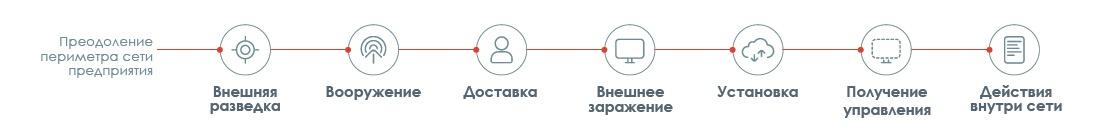 Что такое Cyber-Kill Chain и почему ее надо учитывать в стратегии защиты - 13