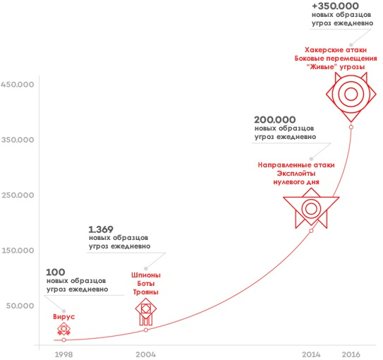 Что такое Cyber-Kill Chain и почему ее надо учитывать в стратегии защиты - 2