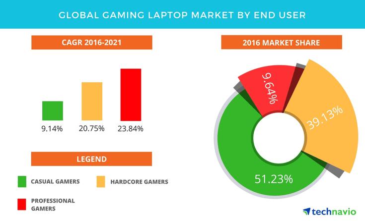 Покупателей игровых ноутбуков эксперты Technavio делят на три группы