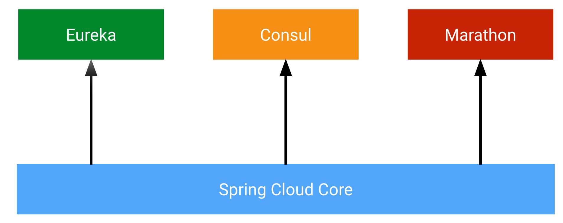 spring-cloud-scheme