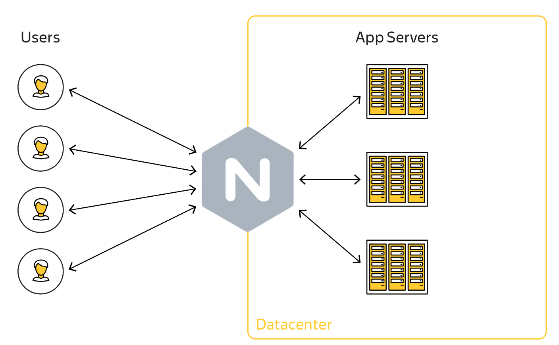 Gixy — open source от Яндекса, который сделает конфигурирование Nginx безопасным - 1