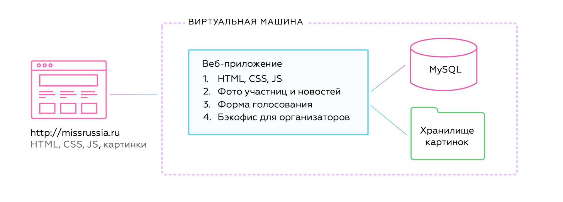 Как мы «Мисс Россию» на руках переносили - 6