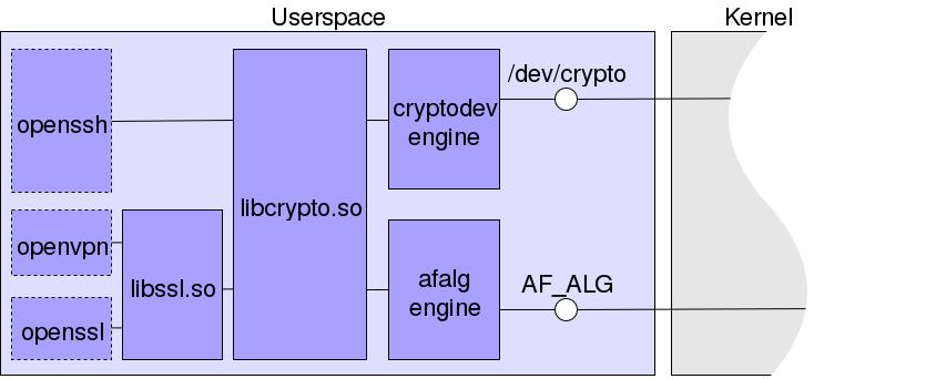 Взаимодействие CpyptoAPI ядра с Userspace-интерфейсами