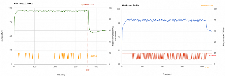 Плата Hardkernel Odroid-XU4Q чуть уступает в производительности предшественнику с кулером
