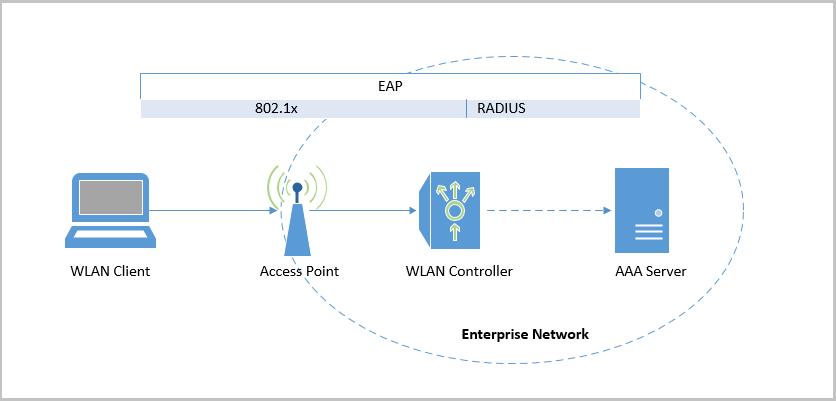 Угрозы для беспроводной корпоративной сети WPA2-Enterprise и способы защиты - 2