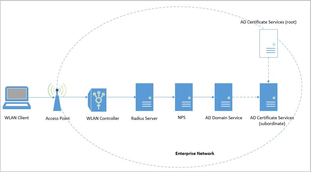 Угрозы для беспроводной корпоративной сети WPA2-Enterprise и способы защиты - 7