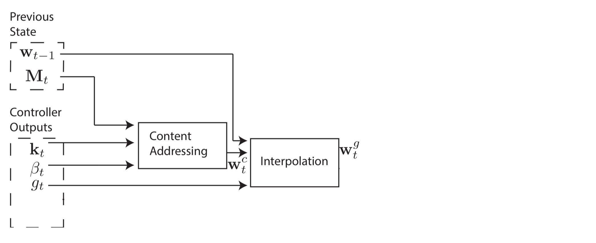 Объяснение нейронных машин Тьюринга - 44