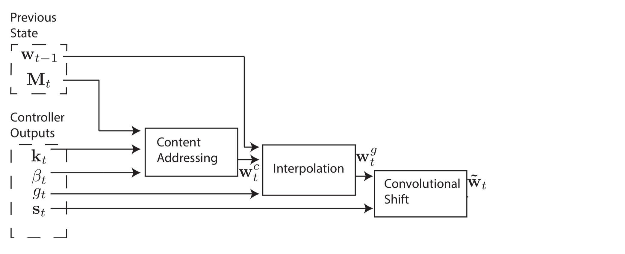 Объяснение нейронных машин Тьюринга - 49