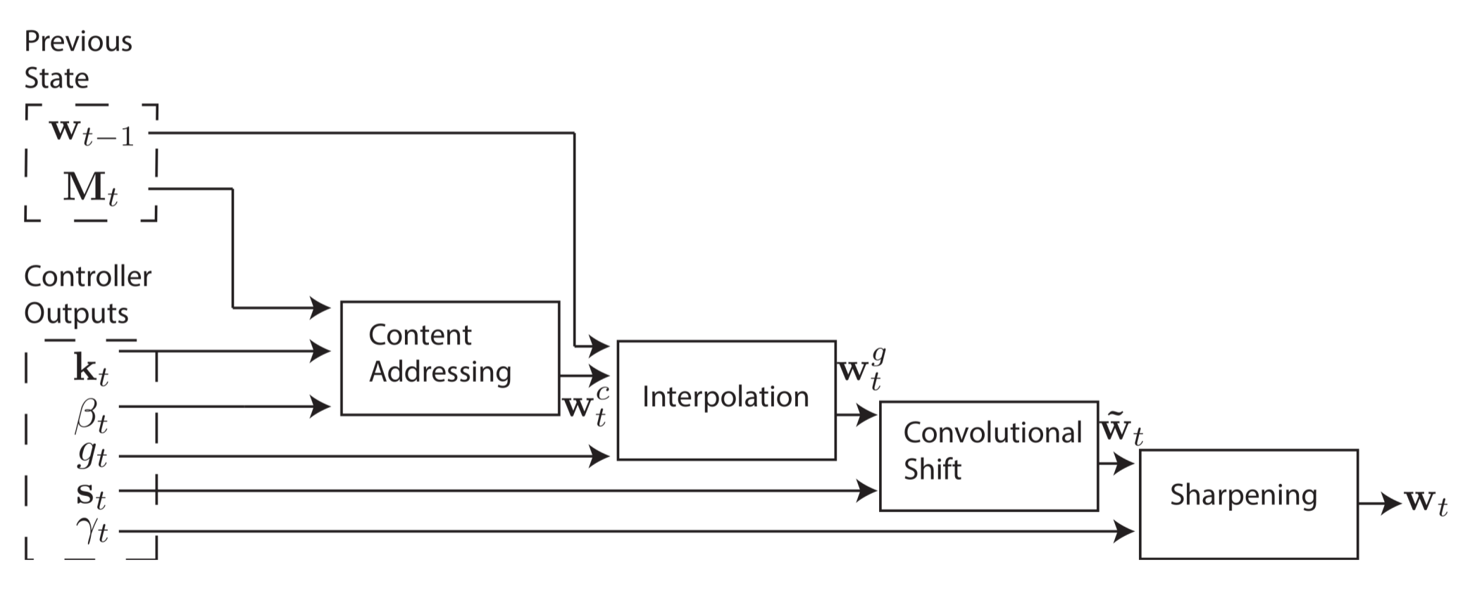 Объяснение нейронных машин Тьюринга - 53