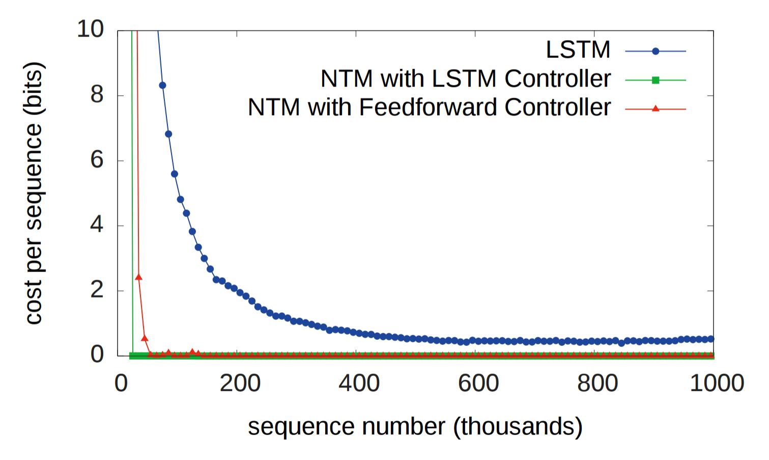Объяснение нейронных машин Тьюринга - 54