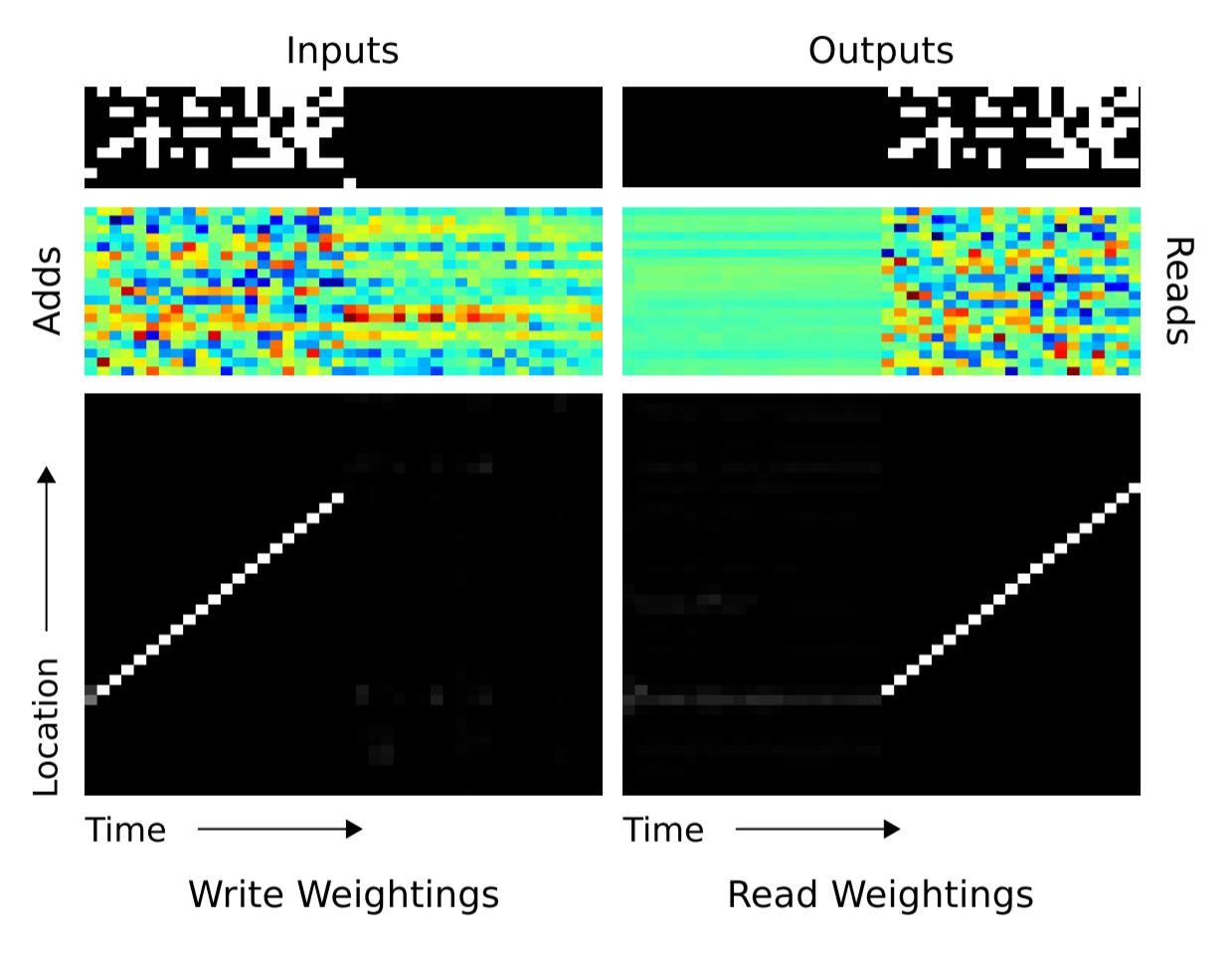 Объяснение нейронных машин Тьюринга - 55