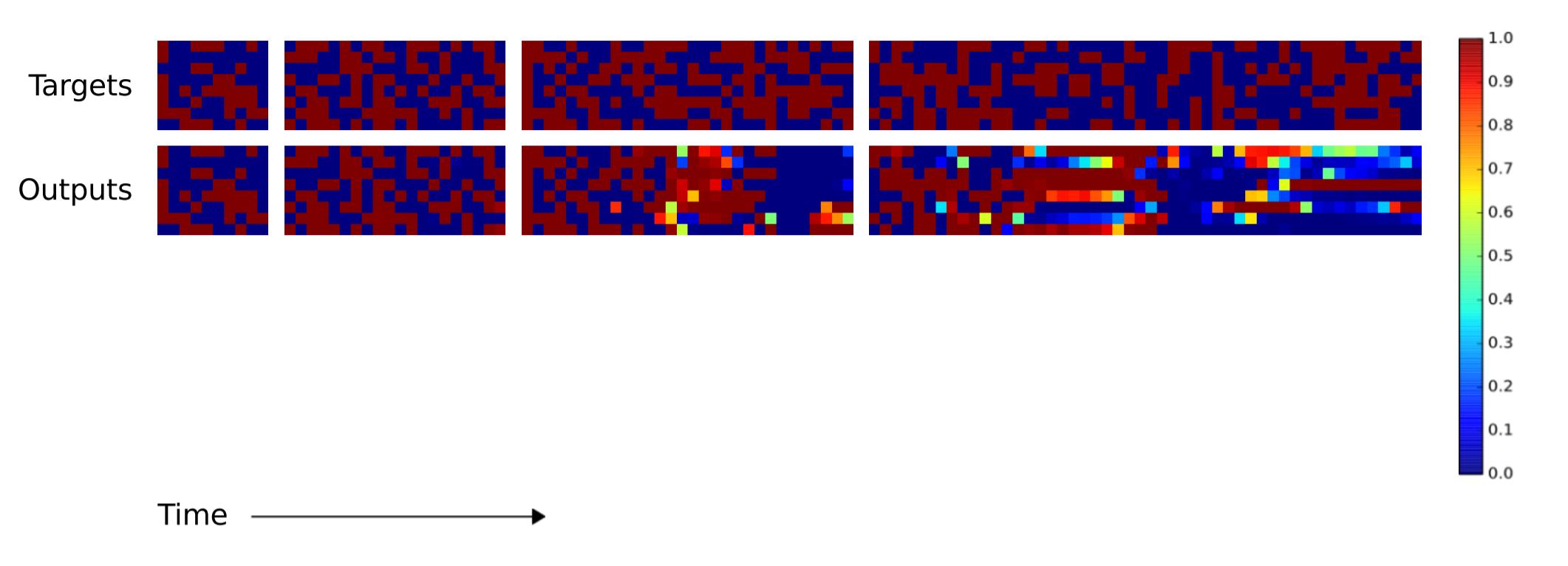 Объяснение нейронных машин Тьюринга - 56