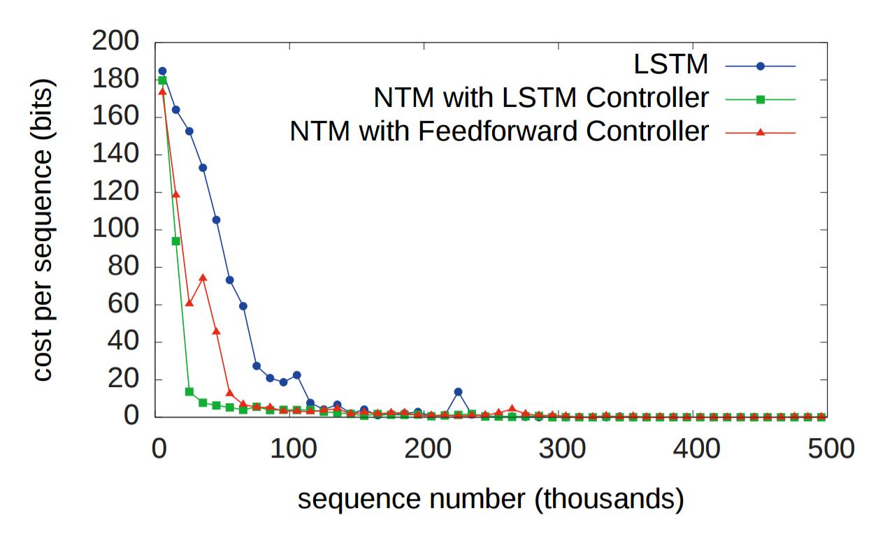 Объяснение нейронных машин Тьюринга - 60