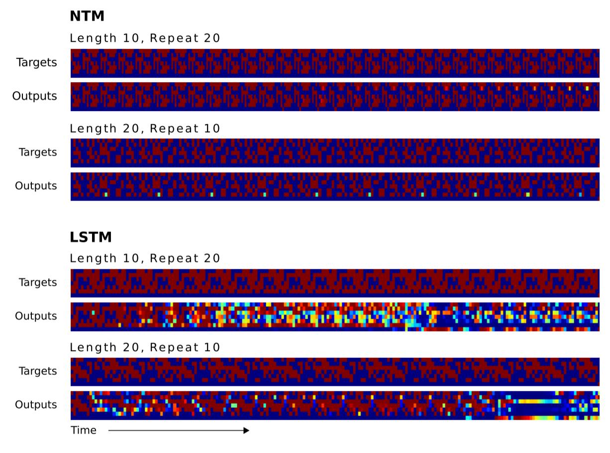 Объяснение нейронных машин Тьюринга - 61