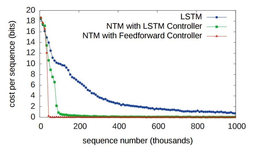 Объяснение нейронных машин Тьюринга - 62