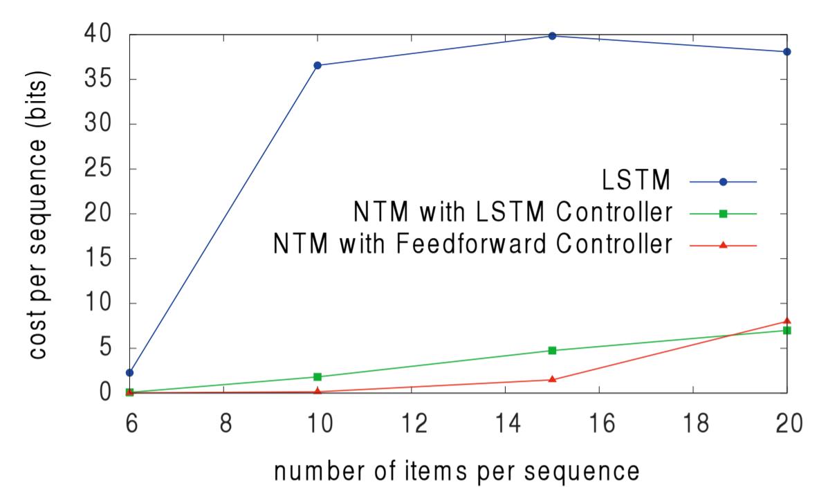 Объяснение нейронных машин Тьюринга - 63