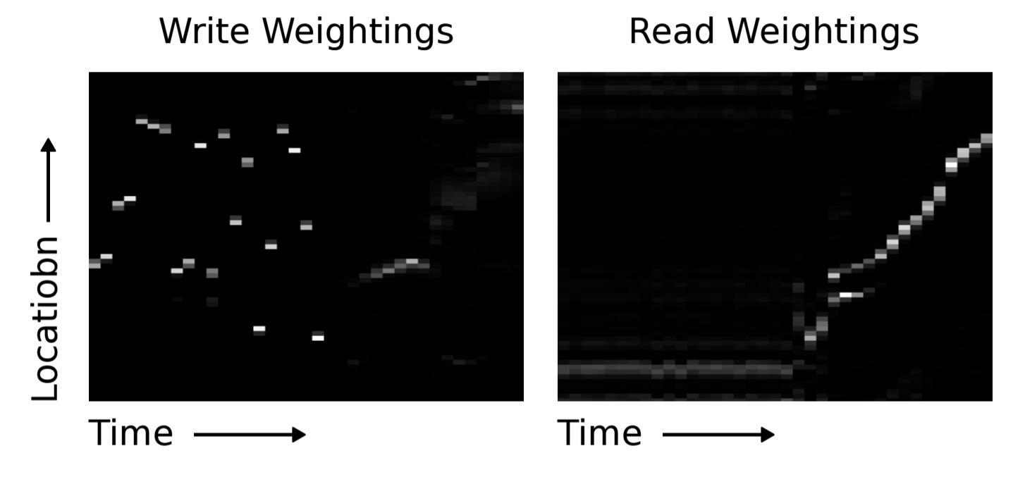Объяснение нейронных машин Тьюринга - 65