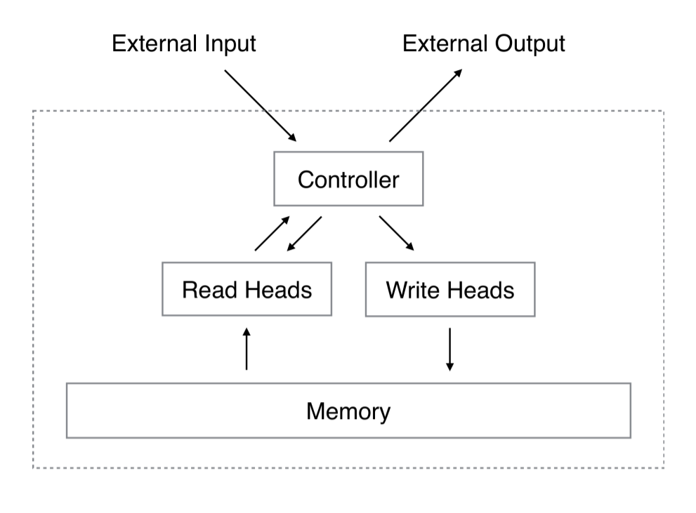 Объяснение нейронных машин Тьюринга - 1