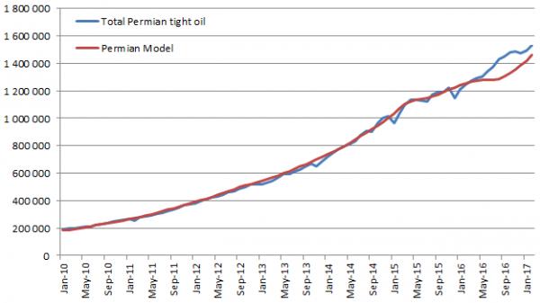 Модель сланцевого бассейна Permian или все что вы не хотели бы знать о DPR - 6