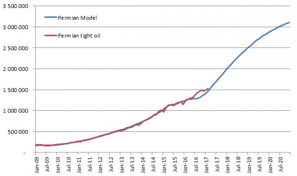 Модель сланцевого бассейна Permian или все что вы не хотели бы знать о DPR - 9
