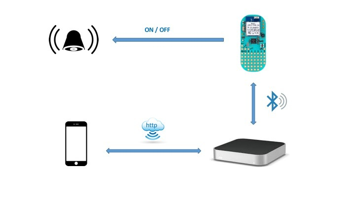 Удаленное управления сигнализацией с телефона или компьютера - 1