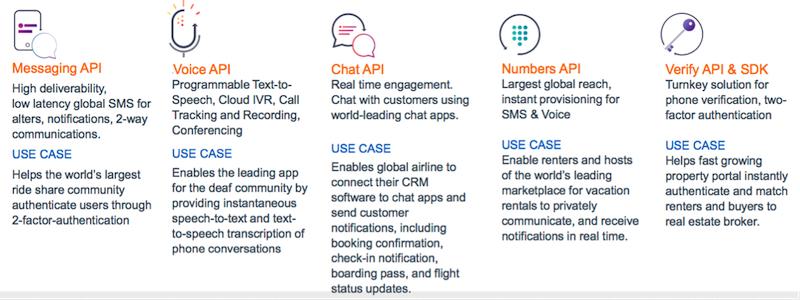 UC, API и AI: куда идут сервисы бизнес-коммуникаций - 5